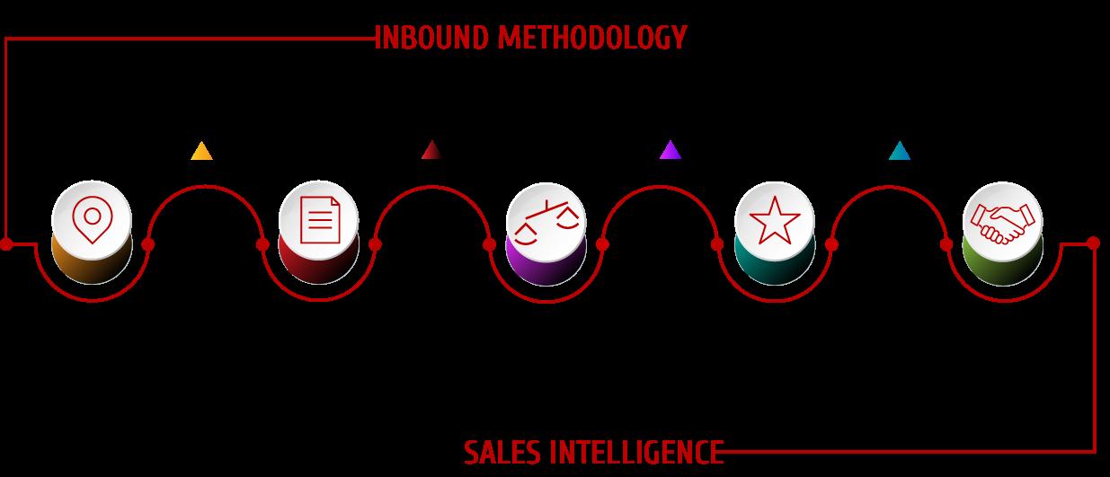 inbound sales intelligence