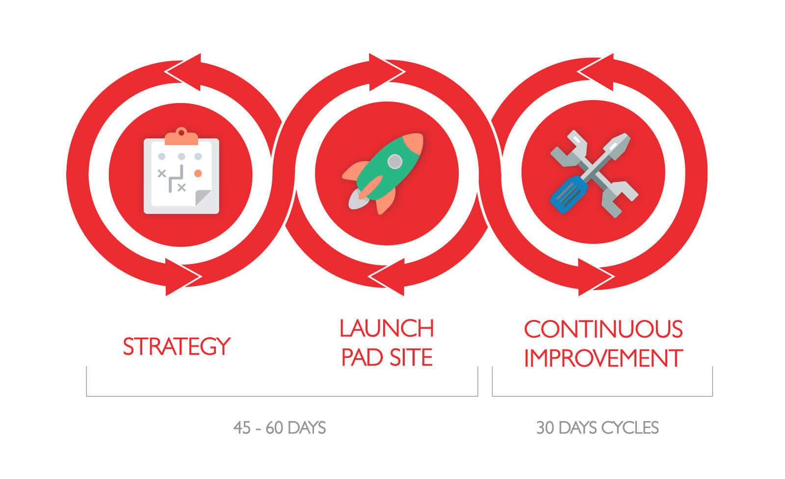 growth driven design process