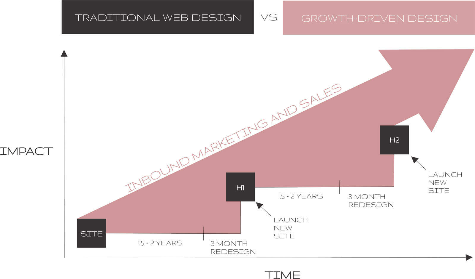 growth driven design vs traditional