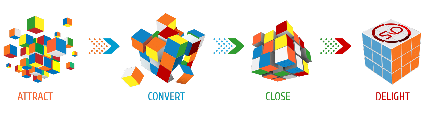 intelligent inbound marketing methodology Rubik's cube