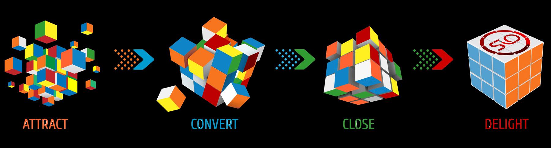 SiO Digital Rubik's cube inbound methodology