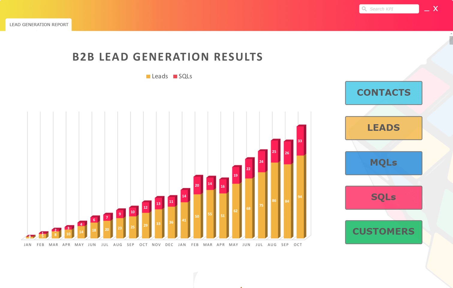 B2b lead generation growth agency