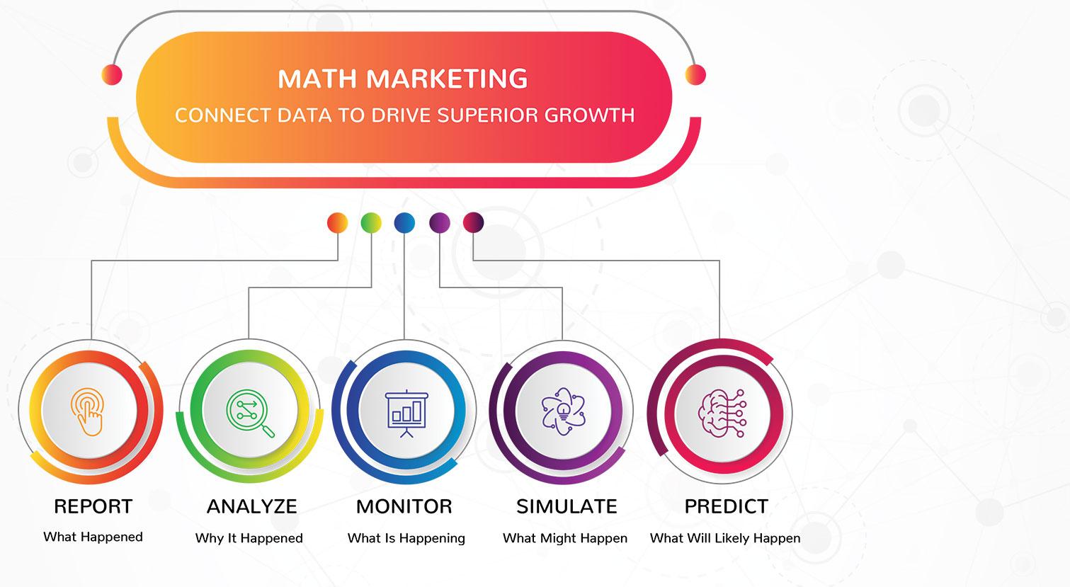 Math marketing, predictive intelligence