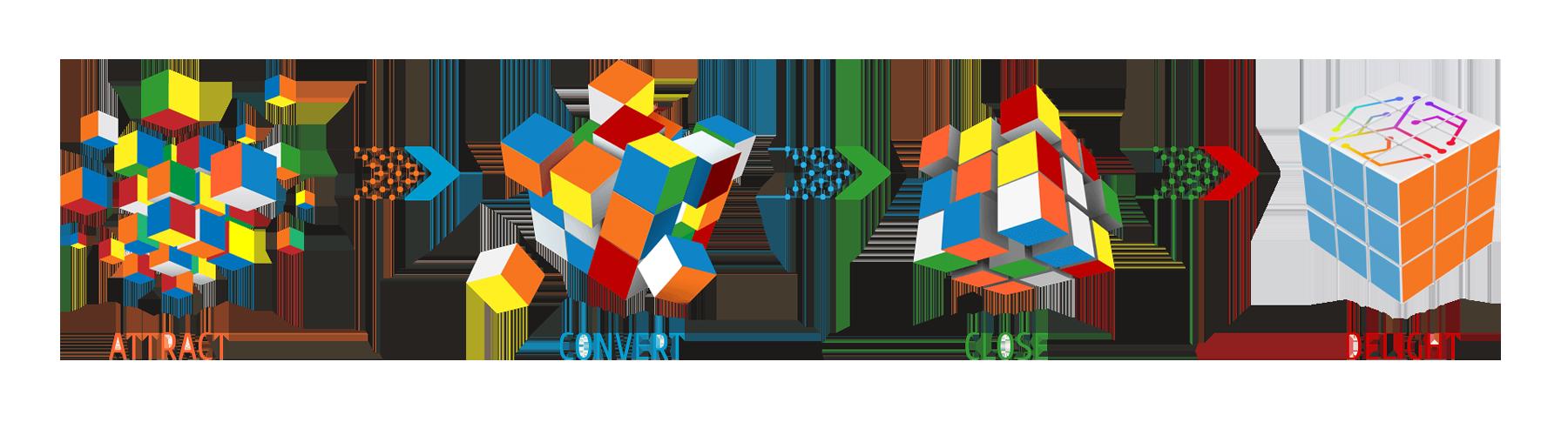 Inbound Marketing Agency | SiO Digital | HubSpot Partner