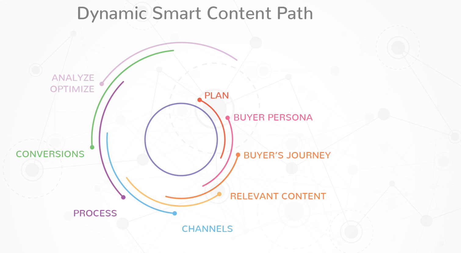 dynamic smart content marketing