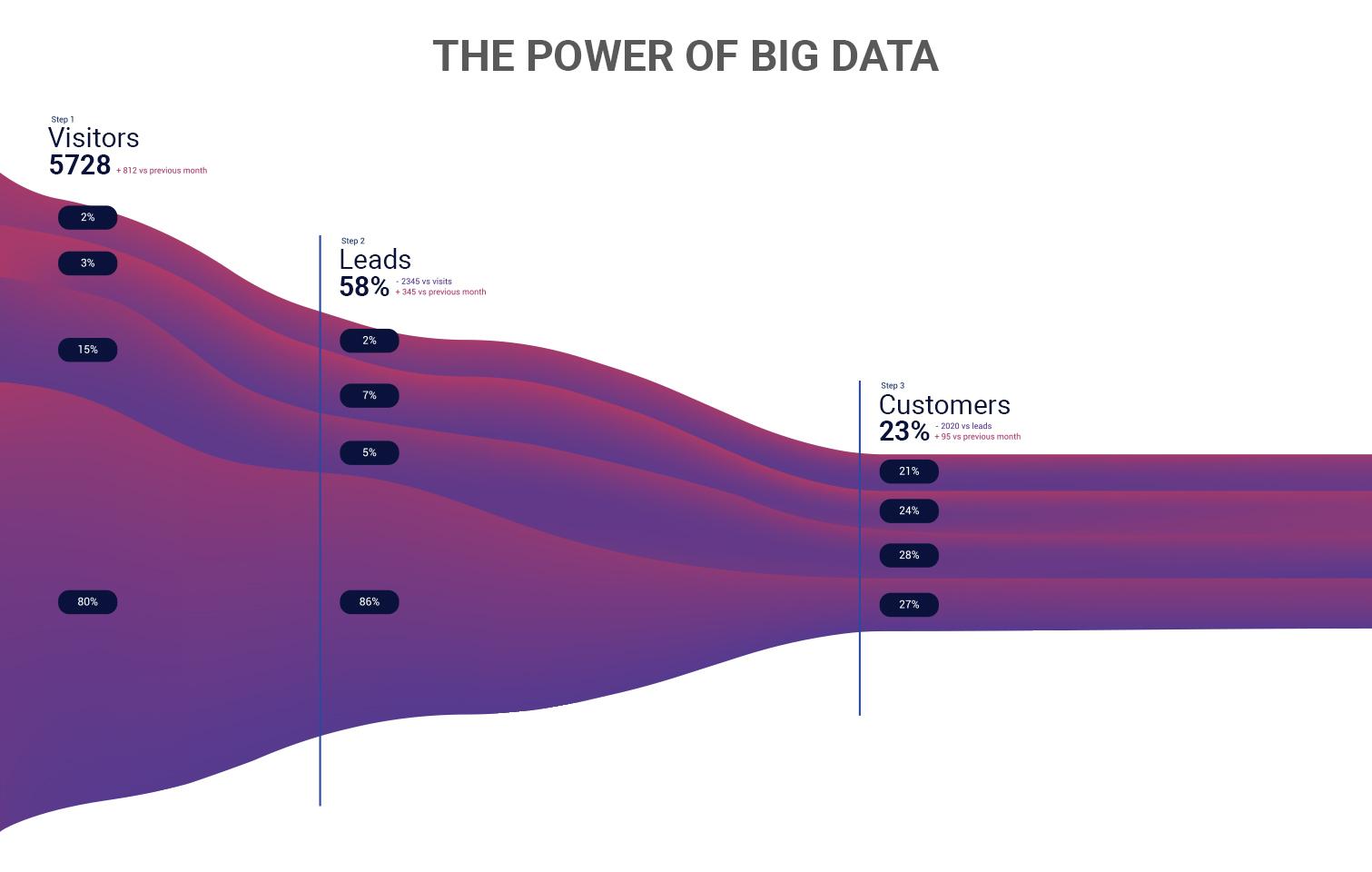 data driven strategies